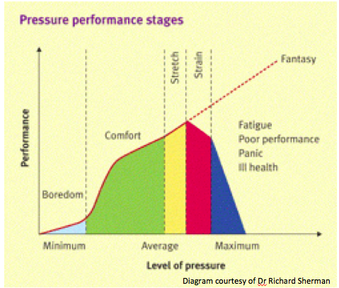 Pressure performance stages by Brainwise